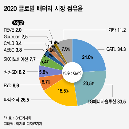 출처: 머니투데이'포드 탄 바이든·SK이노 가는 文…韓 배터리 '날개' 단다'