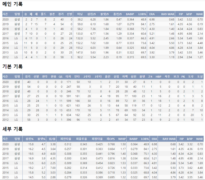 출처: 우규민의 최근 9시즌 주요 기록!