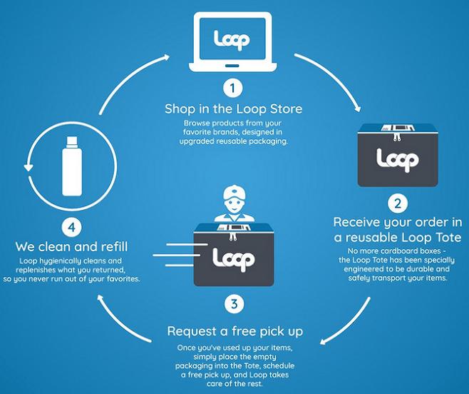 출처: Loop