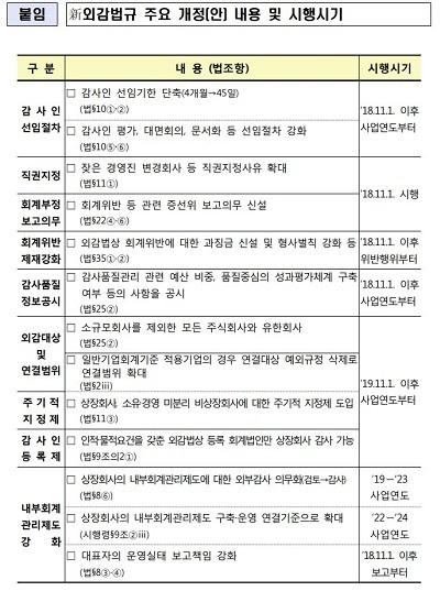 출처: 신외감법 주요 개정 내용 및 시행시기./자료=금감원 보도자료