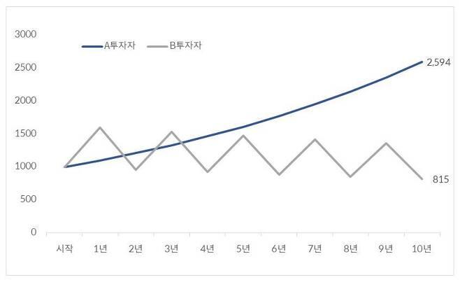 출처: (ⓒ에디터 제공)