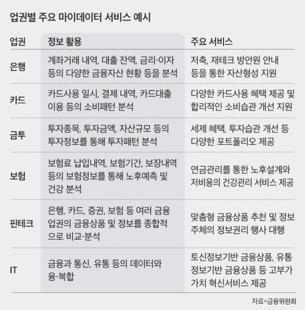 출처: 이미지 : 조선비즈 / 자료 : 금융위원회
