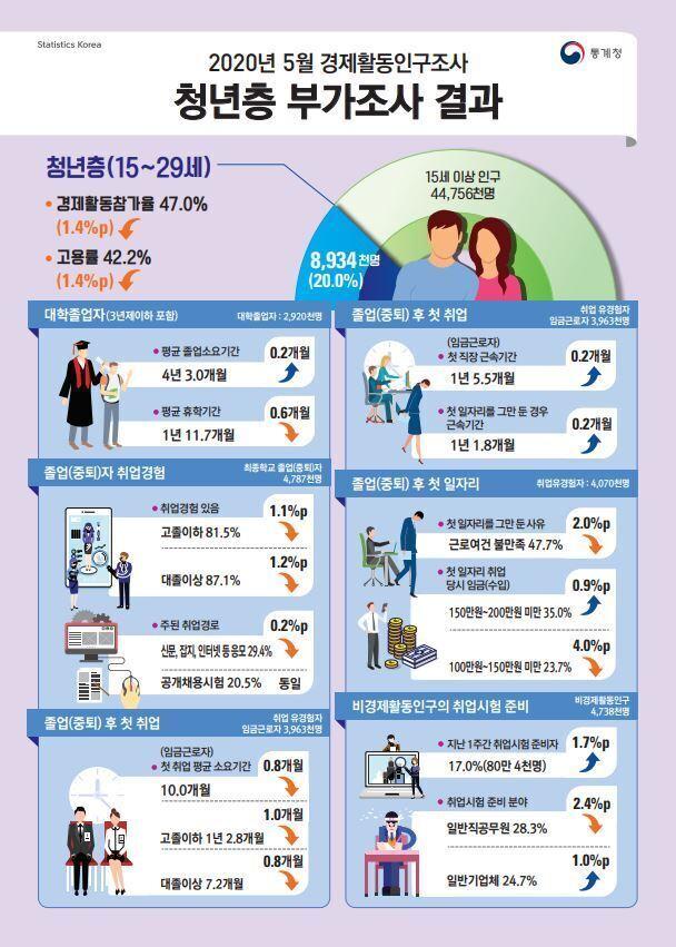 출처: 통계청