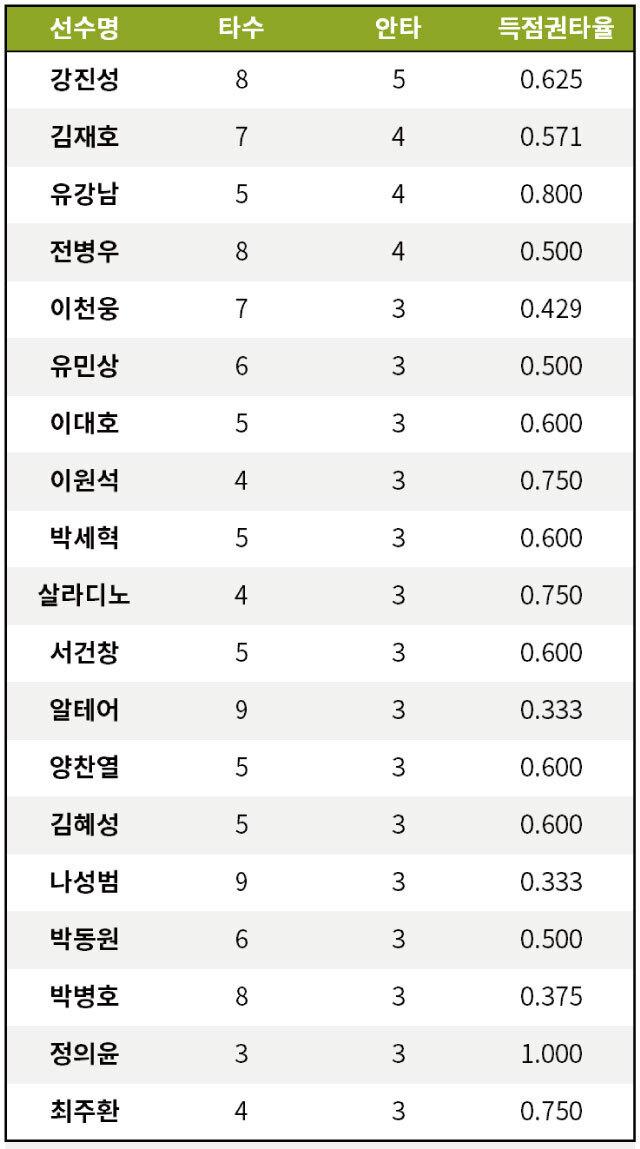 출처: [기록=KBO 제공]