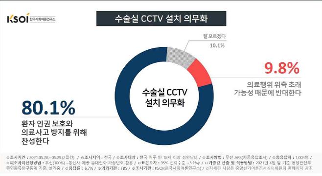 ▲ 수술실 CCTV 설치 찬반 여론. 자료=한국사회여론연구소