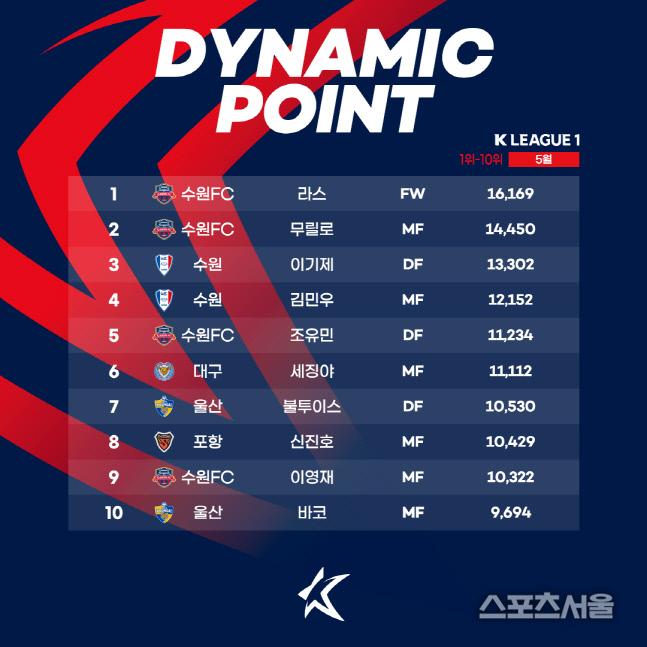 K리그1 5월 다이내믹 포인트. 제공 | 한국프로축구연맹