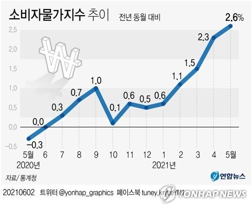 [그래픽] 소비자물가지수 추이 (서울=연합뉴스) 이재윤 기자 = 2일 통계청 소비자물가 동향에 따르면 5월 소비자물가지수는 107.46(2015년=100)으로 작년 동월 대비 2.6% 올랐다. 이같은 상승률은 2012년 4월(2.6%) 이후 9년 1개월 만에 최고다.      yoon2@yna.co.kr      트위터 @yonhap_graphics  페이스북 tuney.kr/LeYN1