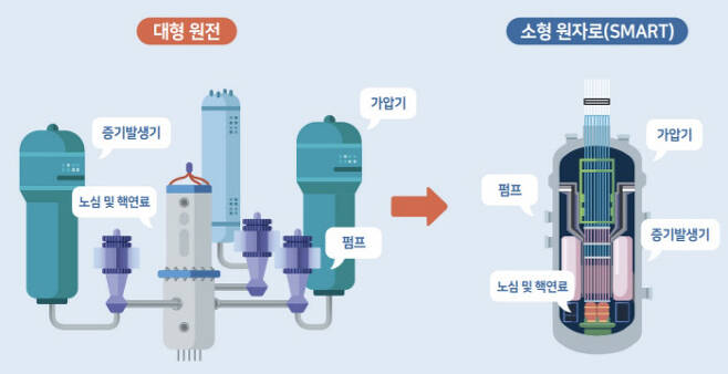 한국원자력연구원이 개발한 SMR인 '스마트(SMART)'와 대형원전의 비교.  한국원자력연구원