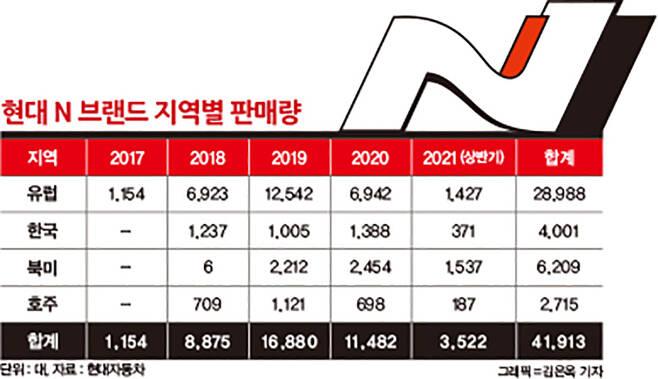 현대자동차의 고성능브랜드 N 지역별 판매량 /그래픽=김은옥 기자