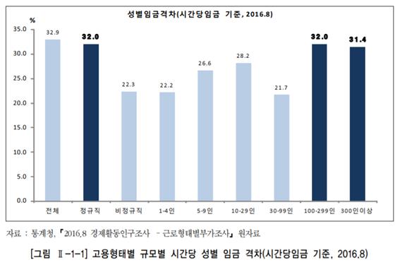 시간당 임금에 따른 성별 임금 격차(출처=김난주, '남녀임금격차 실태조사 결과 및 정책과제' 보고서 갈무리)