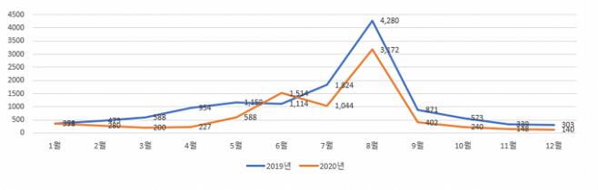 2019~2020년 월별 햇빛화상 환자 수. [사진=건강보험심사평가원]