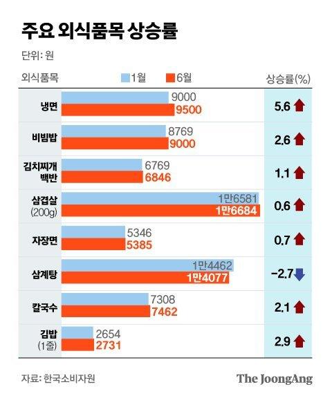 주요 외식품목 상승률. 그래픽=김은교 kim.eungyo@joongang.co.kr