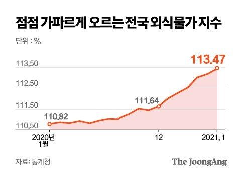 점점 가파르게 오르는 전국 외식물가 지수. 그래픽=김은교 kim.eungyo@joongang.co.kr