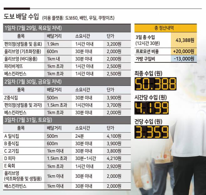 배달가방 구매비, 세금 3.3%를 제외하고 사흘 동안 받은 총수입은 5만388원이었다. 김진아 CP