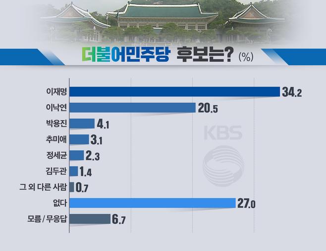 조사 기관: (주)한국리서치                인포그래픽: 안재우
