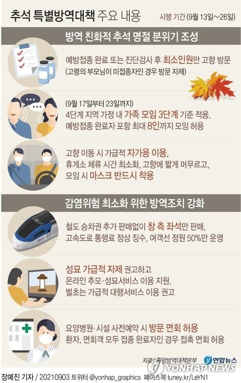 [그래픽] 추석 특별방역대책 주요 내용 (서울=연합뉴스) 장예진 기자 = jin34@yna.co.kr