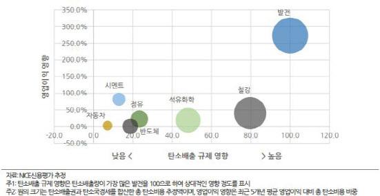 탄소배출 규제가 한국 산업에 미치는 종합 영향 (그래픽=NICE신용평가)