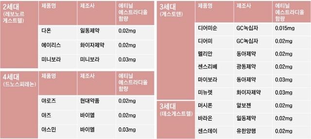 ▲시중에 판매되고 있는 피임약들의 에티닐에스트라디올 함량(모든 제품이 포함된 것은 아님)./표=헬스조선 전혜영 기자