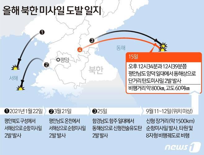 북한이 15일 오후 단거리 탄도미사일 2발을 동해상으로 발사했다. 최근에도 북한은 지난 11~12일 신형 장거리 순항미사일을 시험 발사 한 바 있다. © News1 김초희 디자이너