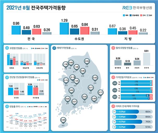 8월 전국주택가격동향조사. 한국부동산원 제공