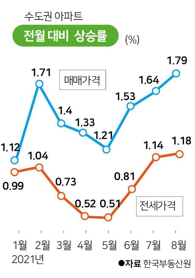 수도권 아파트 전월대비 매매가격 및 전세가격 상승률. 그래픽=박구원 기자