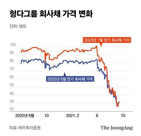 헝다그룹 회사채 가격 변화. 그래픽=김은교 kim.eungyo@joongang.co.kr