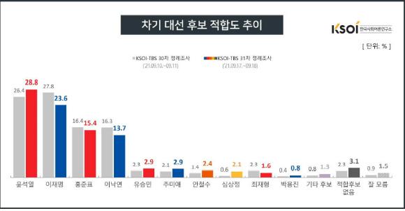 한국사회여론연구소(KSOI) 차기 대권 후보 적합도 추이 여론조사