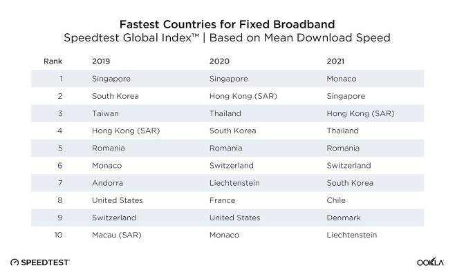 우클라에서 발표한 전세계 초고속인터넷 속도 순위. 한국은 2019년 2위, 2020년 4위, 2021년 7위를 기록했다. (스피드테스트 사이트 갈무리)