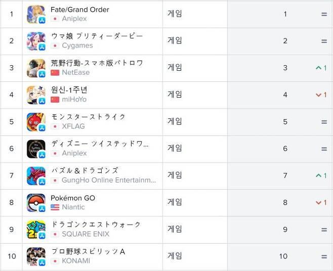 일본 앱스토어 순위(자료출처-앱애니)