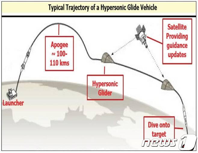 극초음속 활공체(HGV) 비행궤도 (CLAWS) © 뉴스1
