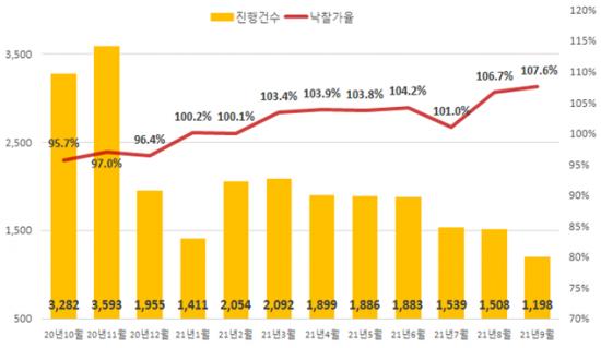 전국 아파트 경매 진행건수 및 낙찰가율 추이 (자료=지지옥션)