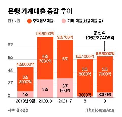 은행 가계대출 증감 추이 그래픽 이미지. [자료제공=한국은행]