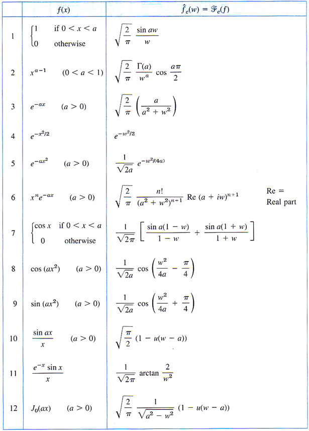 Fourier transforms table - Table of fourier transform ...