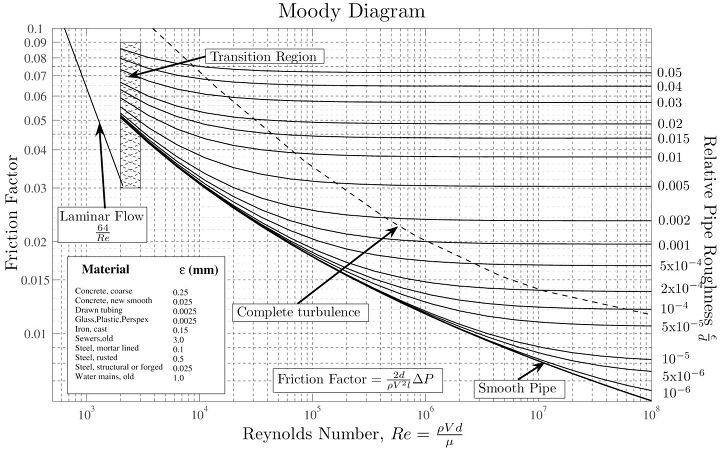 Moody chart or moody diagram ccuart Image collections