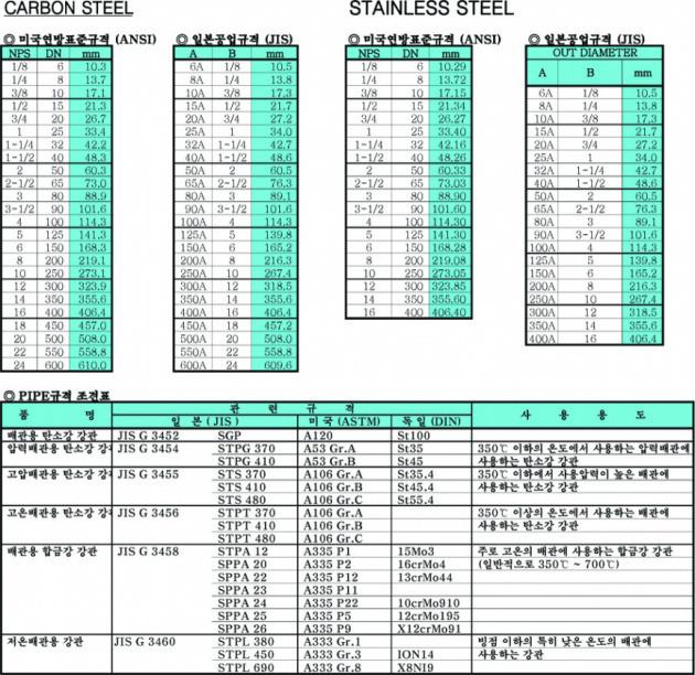 배관용 파이프 규격 (ANSI, JIS) (배관용 파이프, 전선관용 파이프는 ...