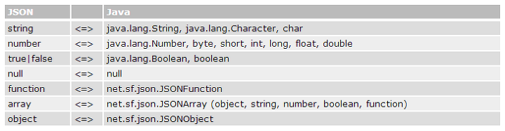 JSON] JSON-lib Java Library