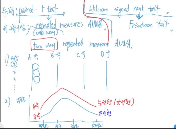 짝을 이룬 데이터 분석 개념 설명 - 깜신의 통계 왕초보탈출 20탄