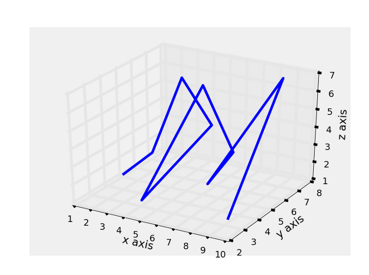 Py3 5] 3D Wireframe and Scatter Plot w/ Matplotlib