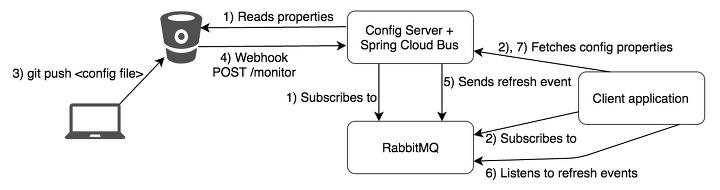 spring cloud config server #2