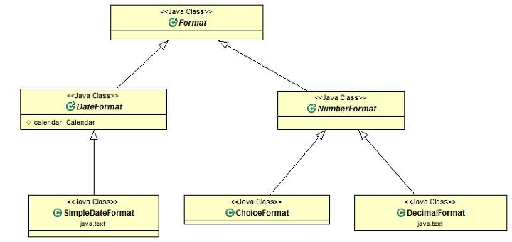 NumberFormat, ChoiceFormat, DateFormat, SimpleDateFormat
