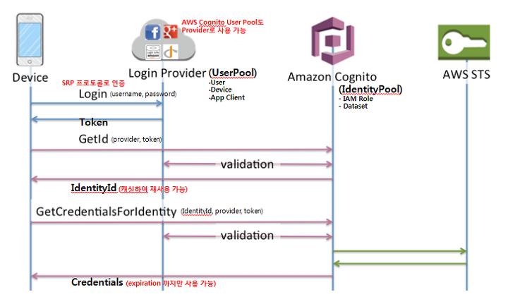 AWS Cognito Python Sample Code
