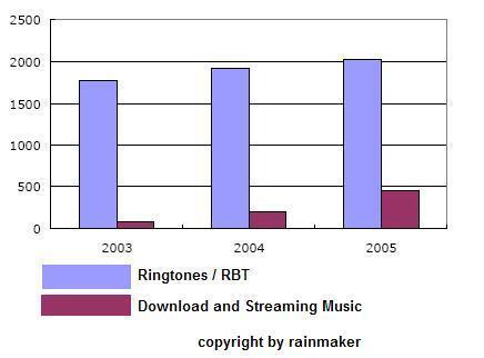 Digital music market in Korea