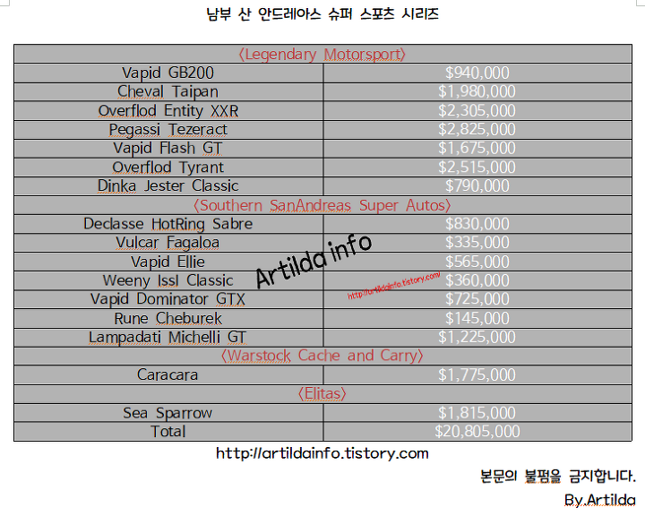 1d1ac5dab73 GTA 온라인] SA 슈퍼 스포츠 업데이트 모든 이동수단 가격및 개조영상