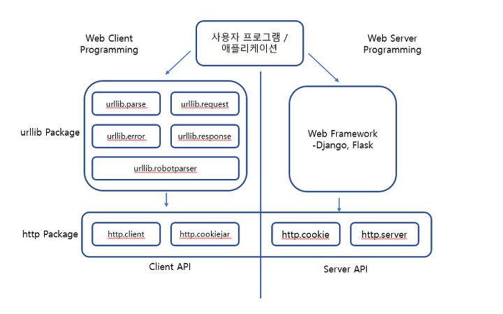 Django] Python 2 x, 3 x 표준 라이브러리