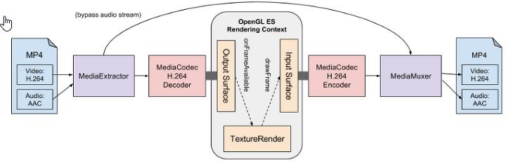FFMPEG 안드로이드 HW 인코딩 (MediaCodec)
