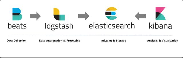ELK Stack] Elastic(ELK) Stack 구축하기(Beat, Logstash, ElasticSearch