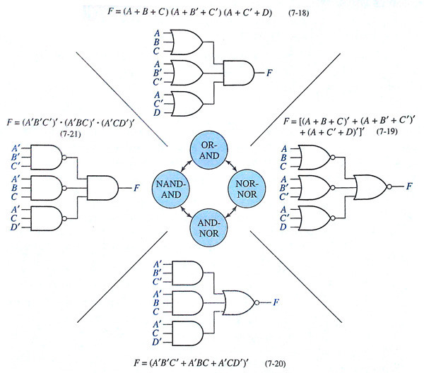 [Multi-Level Gates] Design of 2-Level Circuits Using NAND