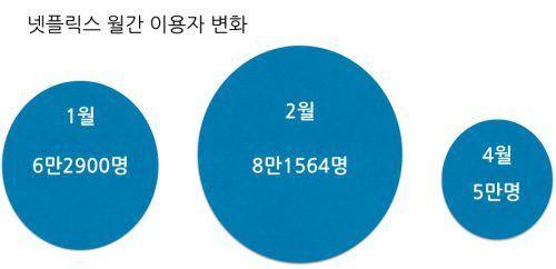넷플릭스 한국 월간 이용자 변화