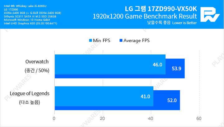 세계에서 제일 가벼운 17인치 노트북, LG 그램 17ZD990-VX50K | 1boon