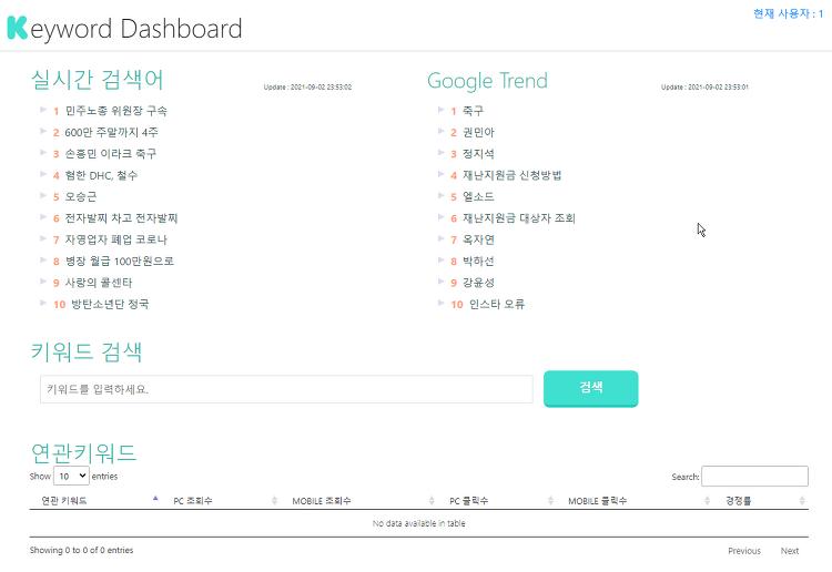 블로그 할때 키워드 찾기 좋은 Keyword Dashboard